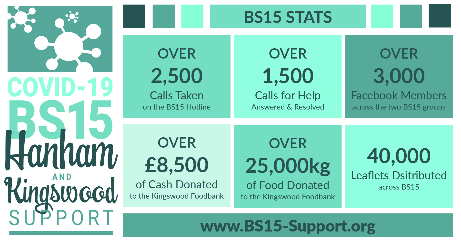 BS15 Stats